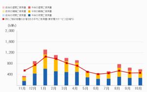 でんき家計簿(201510)